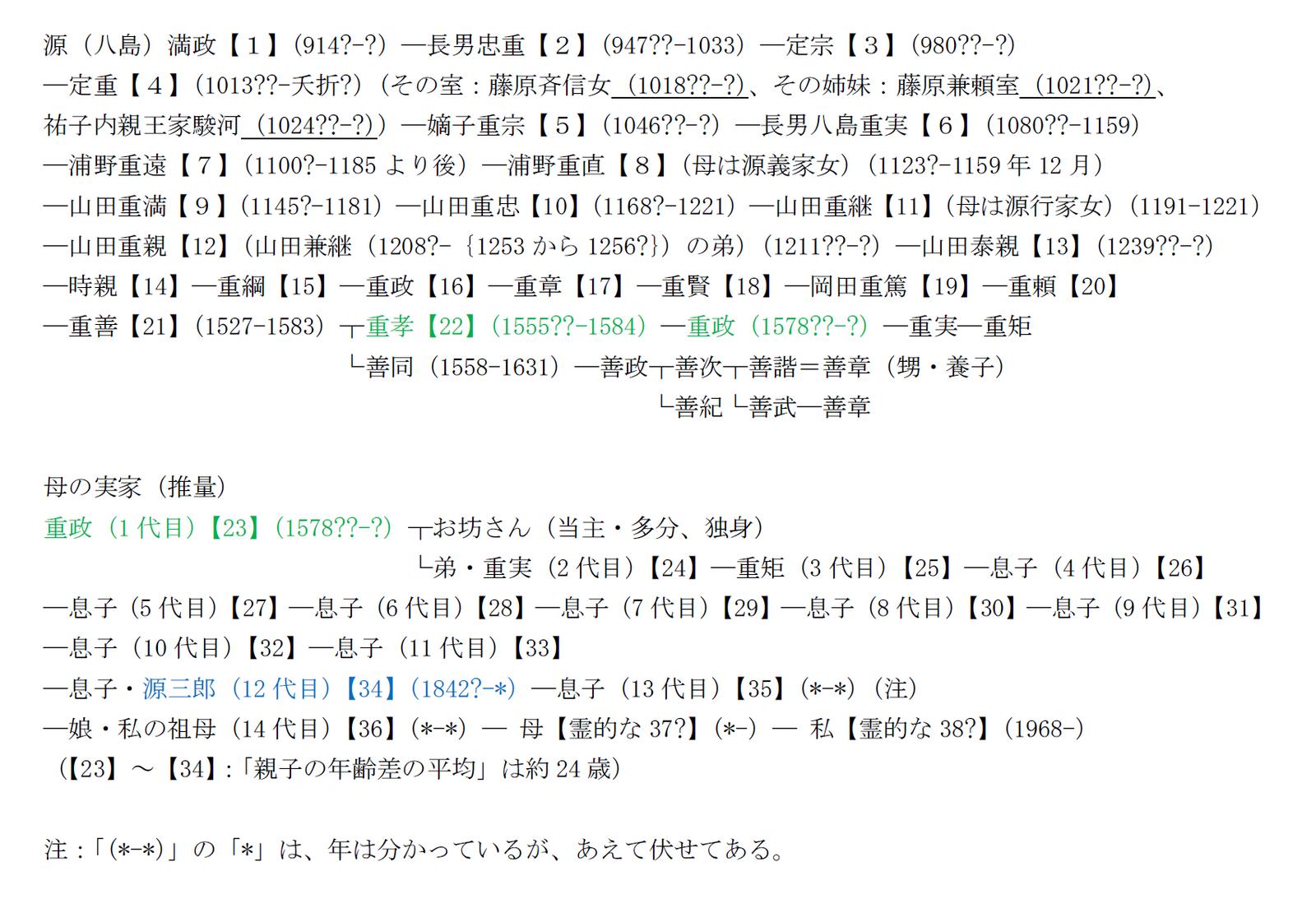 □清和源氏の「親子の年齢差の平...